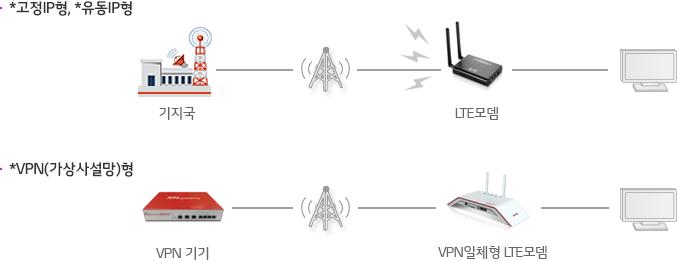 *고정IP형, *유동IP형 : 기지국 - 안테나 - LTE모뎀 - PC, *VPN(가상사설망)형 : VPN 기기 - 안테나 - VPN일체형 LTE모뎀 - PC