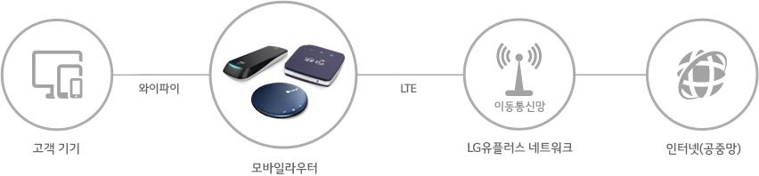 모바일라우터 2종으로 Wifi 와 LTE로 무선인터넷에 접속