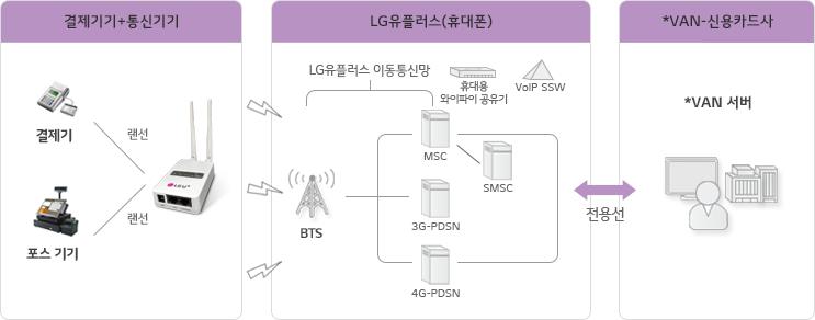결제기기+통신기기이 LG유플러스 이동통신망을 통하고 *VAN 신용카드사에 전용선으로 연결되는 서비스 구성도