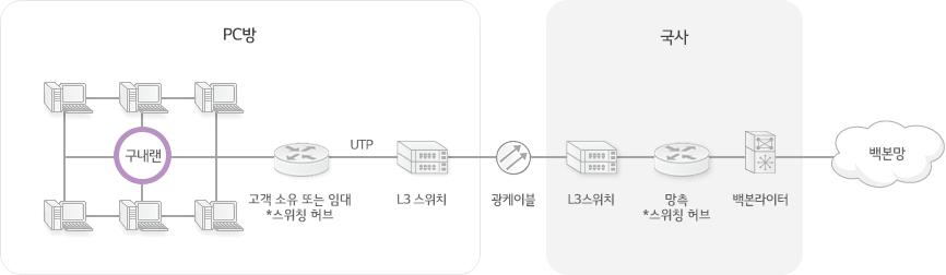pc방 내의 구내랜, 고객 소유 또는 임대 *스위칭 허브, UTP, L3스위치를 광케이블을 통해 국사(L3스위치, 망측 *스위칭 허브, 백본라이터)와 백본망에 연결합니다.