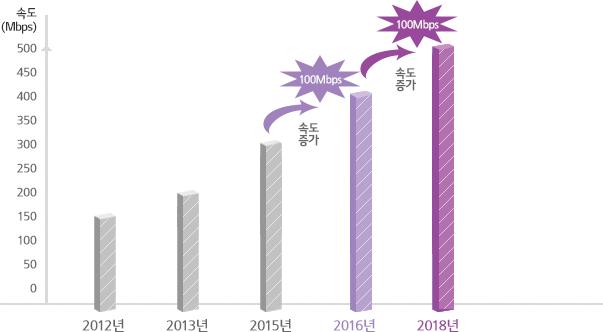 2018년에는 2015년에 비해 200M의 속도증가 개선.