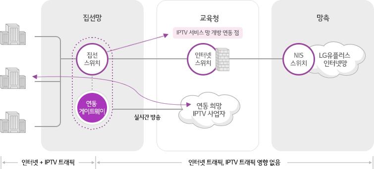 집선망의 집선스위치,연동 게이트웨이까지는 인터넷+IPTV 트래픽이 전달되지만 교육청의 IPTV 서비스망 개방 연동 점의 인터넷 스위치,연동 희망 IPTV 사업자의 실시간 방송이나 망측의 NIS 스위치,LG유플러스의 인터넷망의 인터넷 트래픽과 IPTV 트래픽에는 영향이 없습니다.
