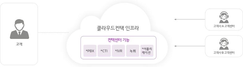 클라우드 컨택 인프라-컨택센터 기능:*PBX,*CTI,*IVR,녹취,*어플리케이션이 여러 개의 고객센터와 병렬로 연결됩니다.