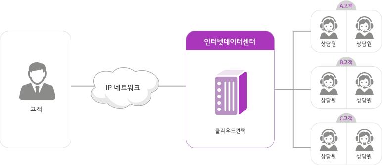 솔루션 구성도:고객은 IP 네트워크를 통해 인터넷데이터센터 클라우드고객센터과 연결되고 각 고객별 상담원과 연결됩니다.