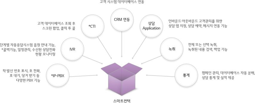 *IP-PBX(착발신 번호 표시, 호 전화, 호 대기, 당겨 받기 등 다양한 PBX 기능),MR(단계별 자동응답시스템 음원 안내 기능, *콜백기능, 일정관리, 수신된 상담전화 현황 모니터링), *CTI(고객 데이터베이스 조회 후 스크린 팝업, 클릭 투 콜),  CRM연동(고객 시스템 데이터베이스 연동), 상담 어플리케이션(인바운드아웃바운드 고객관리를 위한 상담 앱 지원, 상담 예약, 메시지 연동 기능), 녹취(전체 또는 선택 녹취, 녹취된 내용 검색, 백업 기능), 통계(캠페인 관리, 데이터베이스 자동 분배, 상담 통계 및 실적 제공)와 연결된 스마트컨택 시스템을 안내하는 구성도
