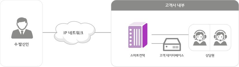 상담 데이터베이스와 *CRM(고객정보), *CTI, 자동응답시스템 등 과 연결된 채팅상담 시스템을 통해 고객에게 다양한 정보를 제공하는 내용의 서비스 구성도