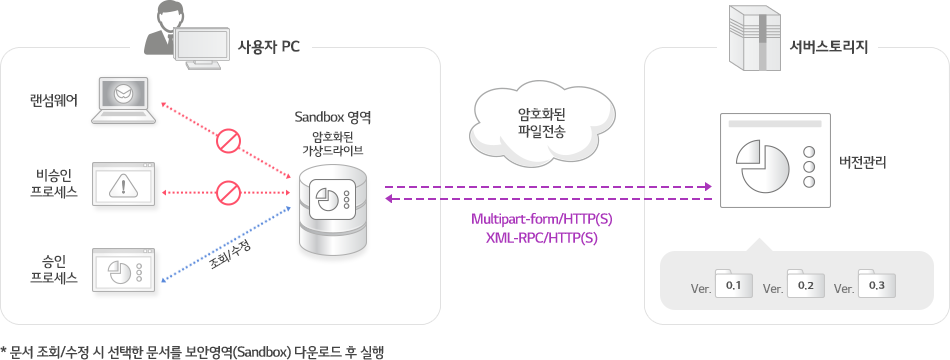 사용자는 중앙서버의 문서를 조회/수정 시 선택 문서를 개인 PC의 보안영역(Sandbox)에 다운로드하여 실행합니다. 편집 후 저장을 하면 해당문서는 암호화된 통신을 통해 중앙서버에 저장되며 문서의 버전이 관리가 됩니다.이를 통해 고객은 랜섬웨어에 안전하고, 문서의 외부유출 및 유실을 방지할 수 있습니다.