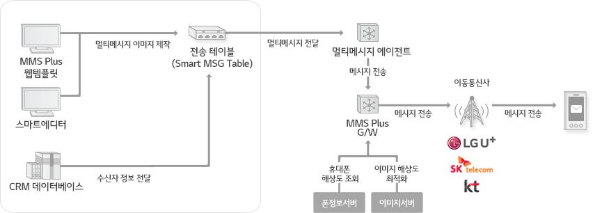 스마트에디터, MMS Plus 웹템플릿등을 통한 이미지 제작 및 CRM 데이터베이스를 통한 수신자 정보를 Smart_MSG Table 에서 수신 받은 후 MMS PlusAgent, MMS Plus G/W를 통해 이통사 수신기를 거쳐 고객에게 메시지가 전송되는 서비스 흐름도