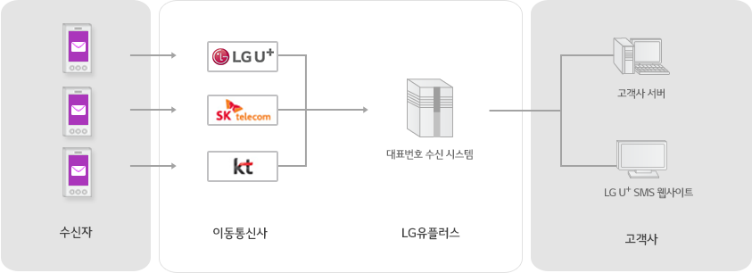 수신자는 각 이동통신사를 거쳐 LG유플러스의 대표번호 수신 시스템을 통해 고객사 서버와 LG U+ SMS 웹사이트를 이용할 수 있는 서비스 구성도