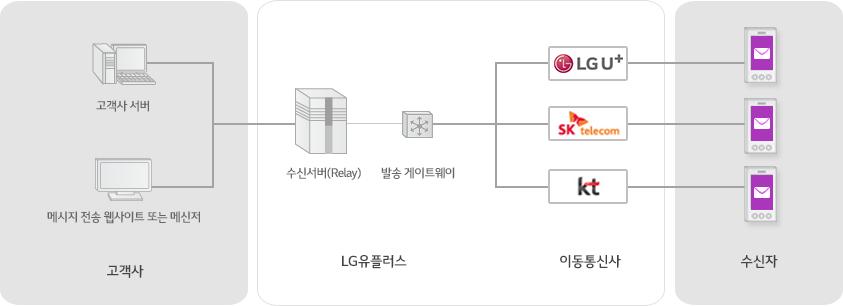 고객사 서버, 메시지 전송 웹사이트 또는 메신저가 수신서버(Relay)에 연결, 발송 게이트웨이에 연결된 각 이동통신사를 거쳐 수신자에게 연결되는 서비스 구성도