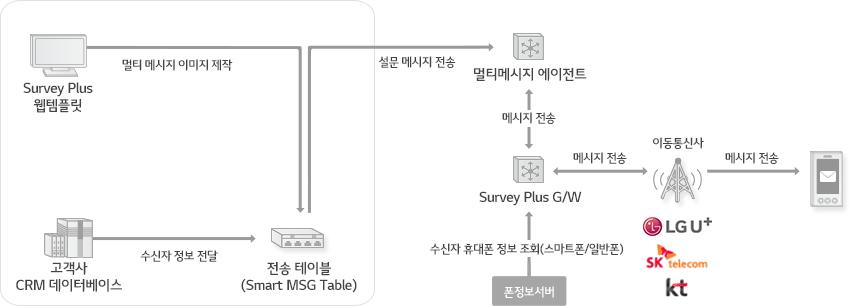 Survey Plus 웹템플릿 을 통한 멀티 메시지 이미지 제작 및 고객사 CRM 데이터베이스를 통한 수신자 정보가 전송 테이블(Smart MSG Table) 에 전달되면 멀티메시지 에이전트 및 메시지 전송을 거친 메시지가 각 이동통신사의 수신기를 거쳐 고객에 메시지를 전송하는 서비스 흐름도
