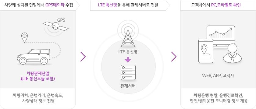 LG유플러스 오피스넷은 DHCP 서버 (유동IP할당서버)로 구성된 유플러스 네트워크를 통해 고객 사업장 내 환경에 알맞은 PON/FTTO를 구성해서 인터넷을 제공합니다.