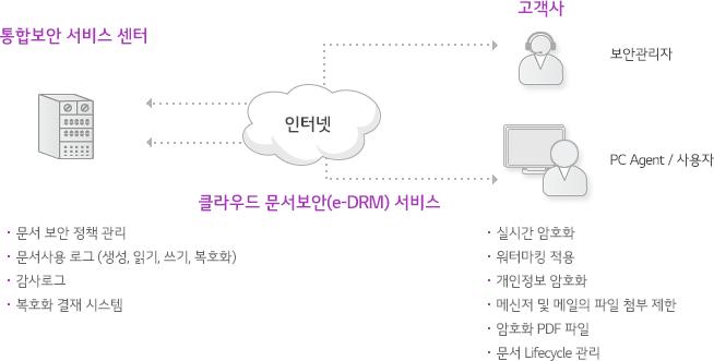 통합보안 서비스 센터가 인터넷의 클라우드 문서보안(e-DRM) 서비스를 통해 사용자 PC의 문서를 암호화 하여 문서 유출 방지되는 서비스 구성도