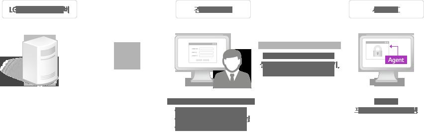 관리자페이지에 접속하셔서 고객이 신청한 수량의 라이선스를 생성하고 서비스 정책을 설정합니다. 라이선스 생성 시 나오는 라이선스 키 값과 설치파일을 고객사 담당자에게 전달하고 고객사 임직원이 각 본인 PC에 설치파일을 설치하면 서비스 적용이 완료됩니다.