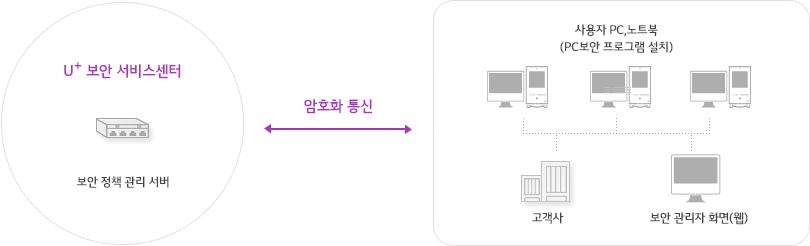 U+ 보안 서비스센터의 보안 정책 관리 서버와 고객사 및 보안 관리자 화면(웹)이 연결된 사용자 PC, 노트북(PC보안 프로그램 설치)과 서로 암호화 통신이 가능